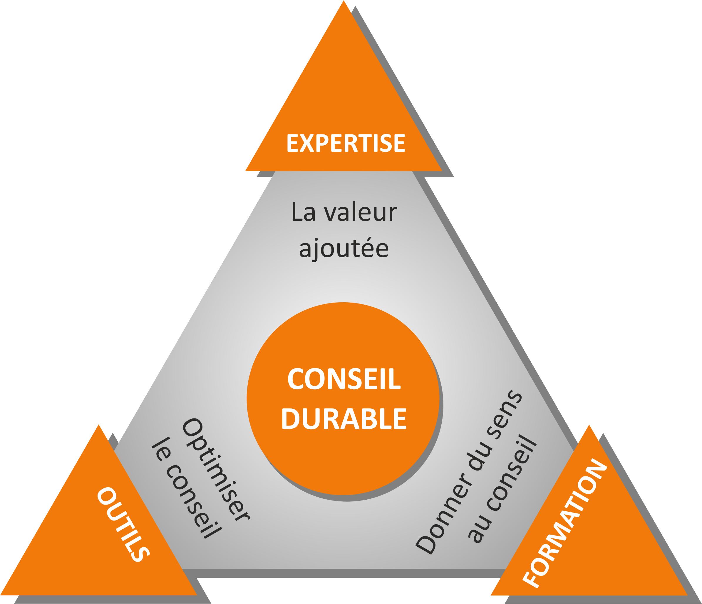 triangle du conseil